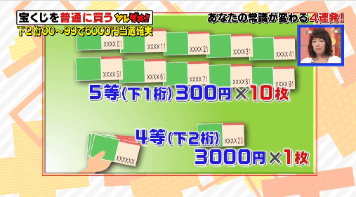 6000円は必ず当たる!!